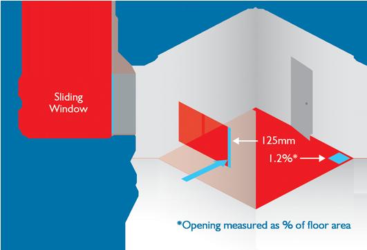 Natural Ventilation to Floor Area